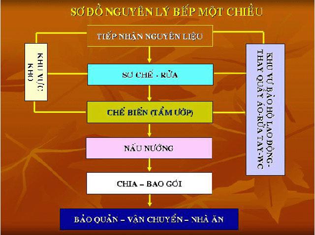 thiet-ke-bep-cong-nghiep-3